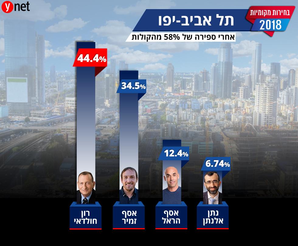 תוצאות ספירת קולות בחירות מקומיות ראשות עיריית תל אביב ()