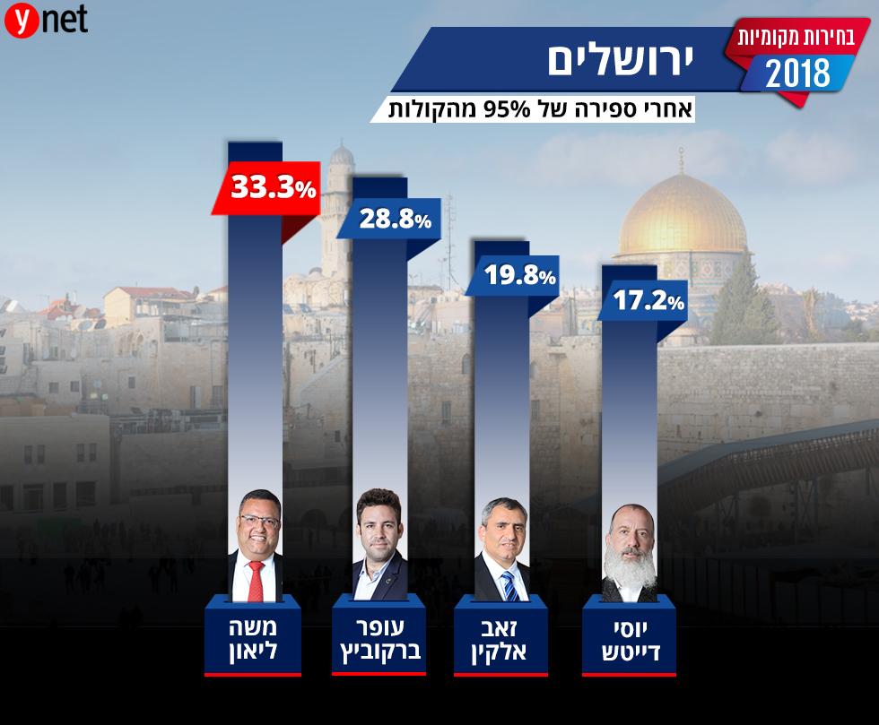 תוצאות ספירת קולות בחירות מקומיות ראשות עיריית ירושלים ()