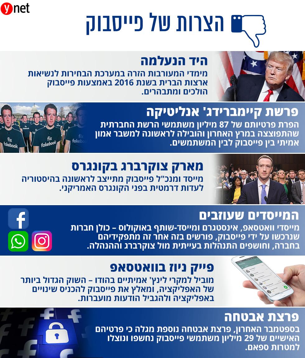 הצרות של פייסבוק ()
