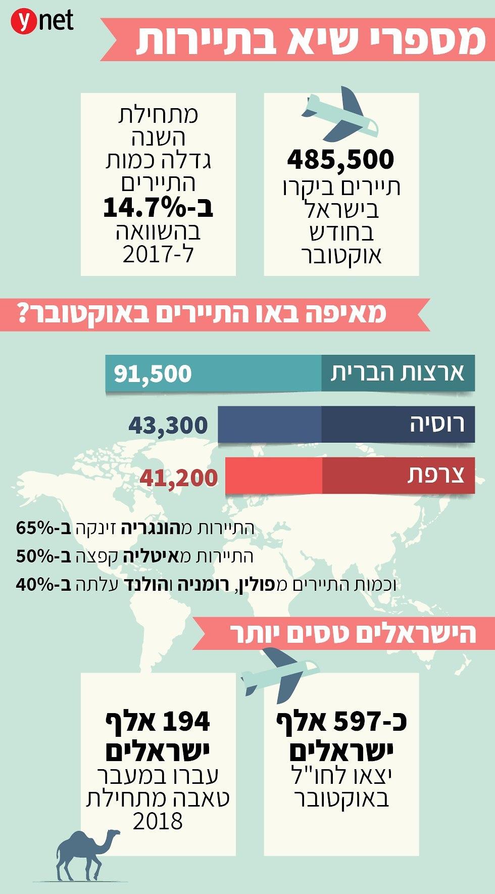 חודש שיא בתיירות בישראל ()