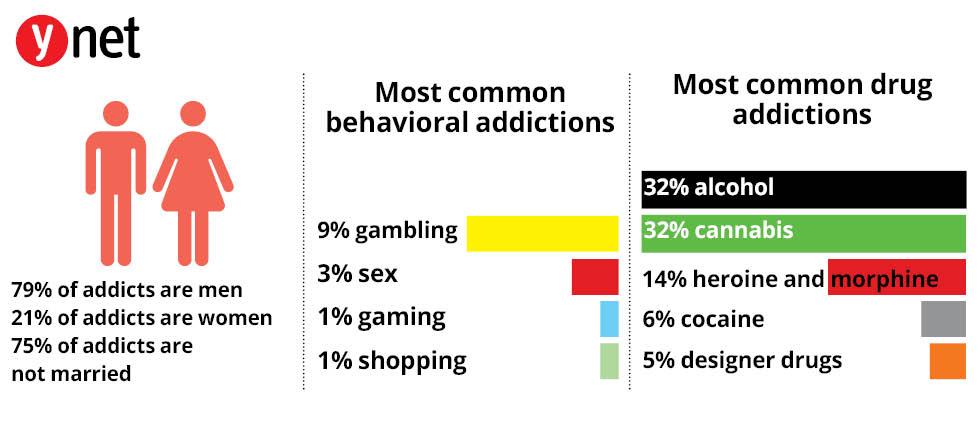 Addictions in Israel (Photo: Ynet)