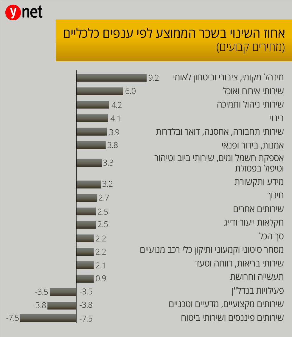 שכר ממוצע (מקור: הלשכה המרכזית לסטטיסטיקה)