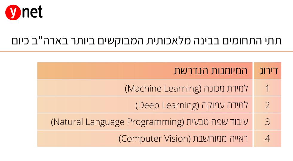 אינטליגנציה מלאכותית משרות (מקור: משרד המדע והטכנולוגיה)