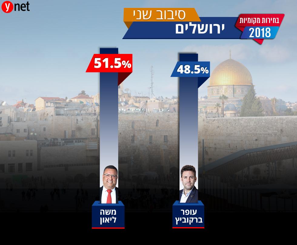 הבחירות המקומיות ירושלים ()