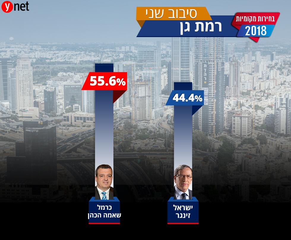 הבחירות המקומיות רמת גן ()