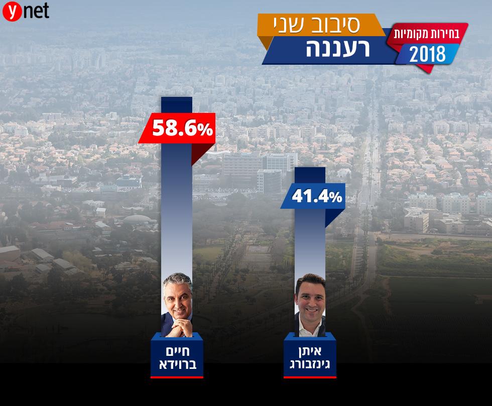 הבחירות המקומיות רעננה ()