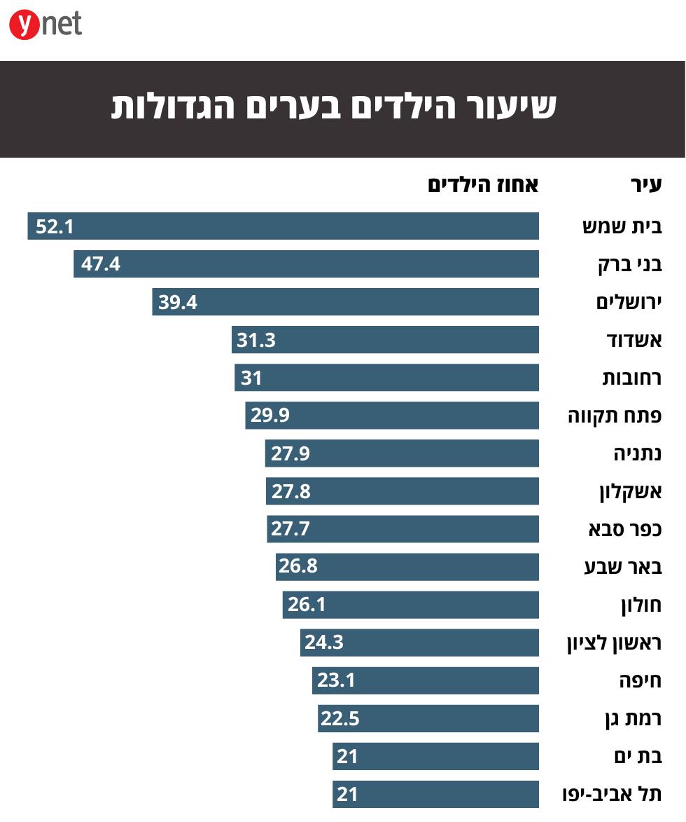 שיעור הילדים בערים הגדולות ()