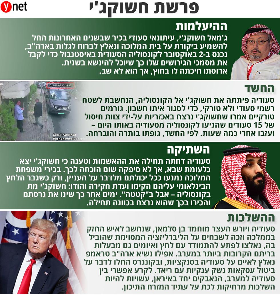 ג'מאל חשוקג'י סעודיה טורקיה ארה