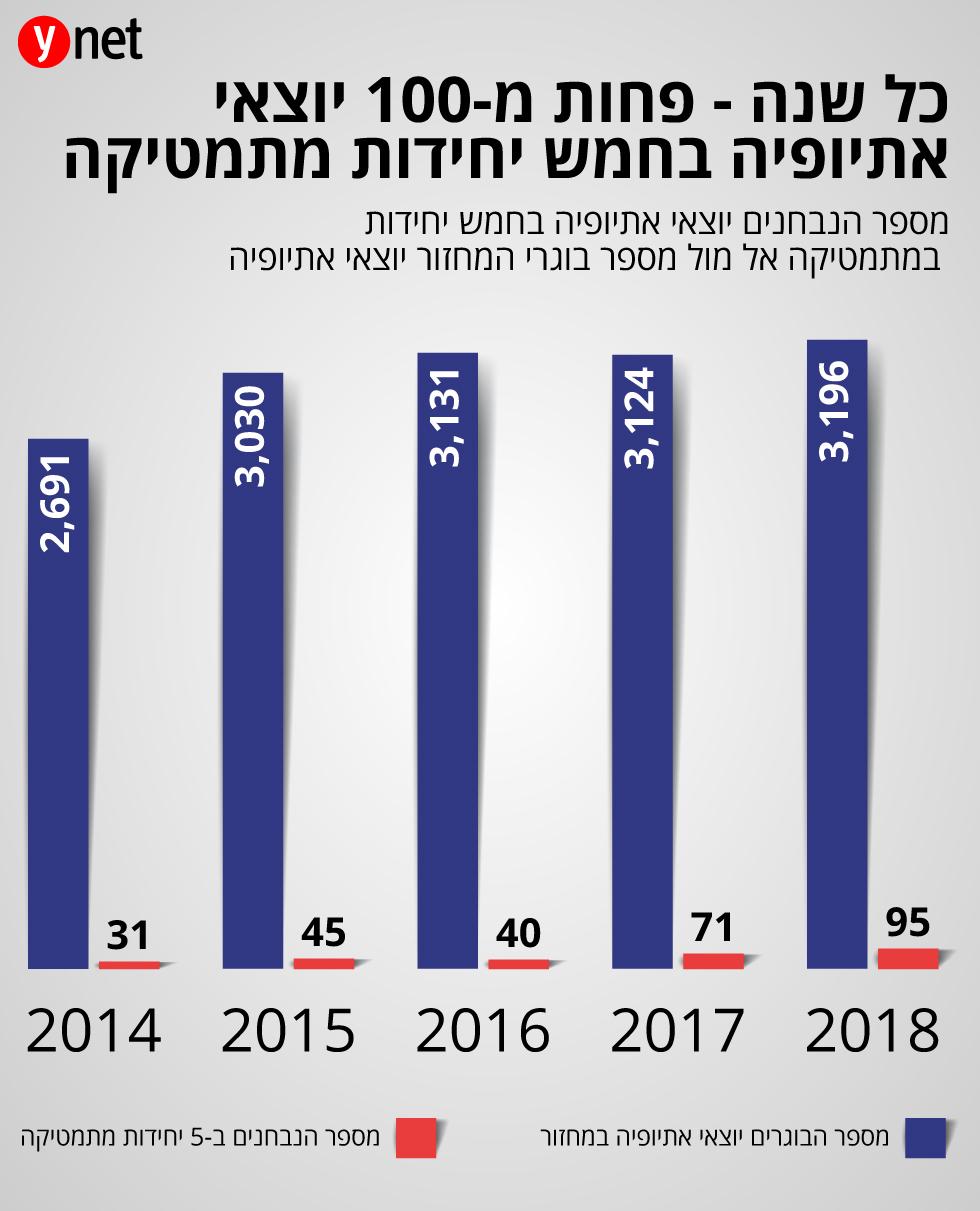 מספר הנבחנים יוצאי אתיופיה בחמש יחידות במתמטיקה אל מול מספר בוגרי המחזור יוצאי אתיופיה  ()
