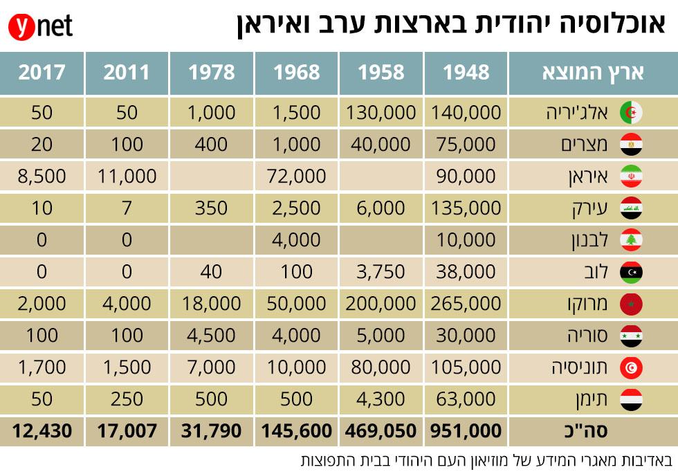 אוכלוסיה יהודית בארצות ערב ואיראן ()