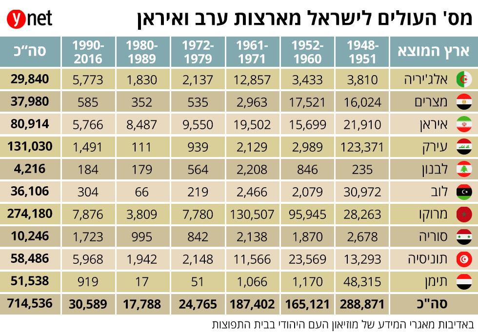 מספר העולים לישראל מארצות ערב ואיראן ()