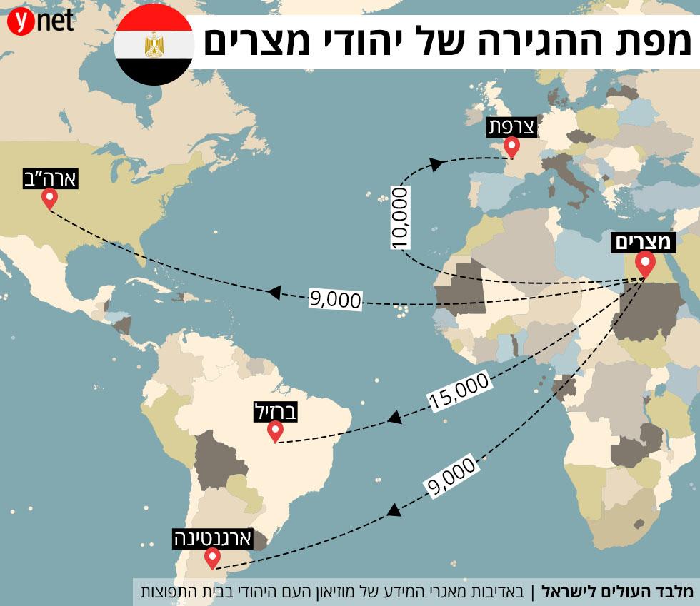 מפת ההגירה של יהודי מצרים ()