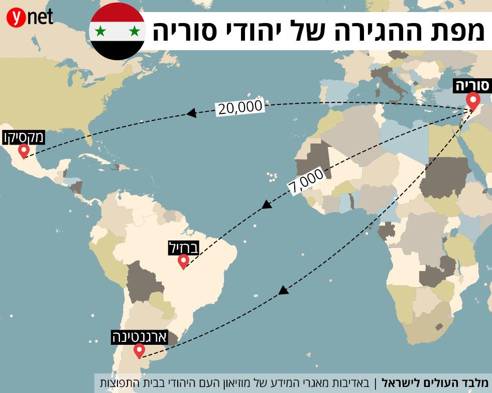 מפת ההגירה של יהודי סוריה ()