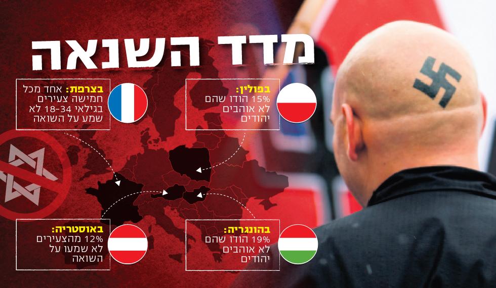 פילוח תושבי אירופה לפי מדד השנאה כלפי יהודים  (אינפוגרפיקה ידיעות אחרונות)