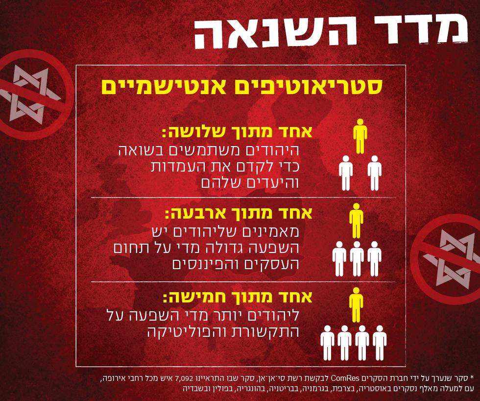 סטריאוטיפים אנטישמיים באירופה (אינפוגרפיקה ידיעות אחרונות)