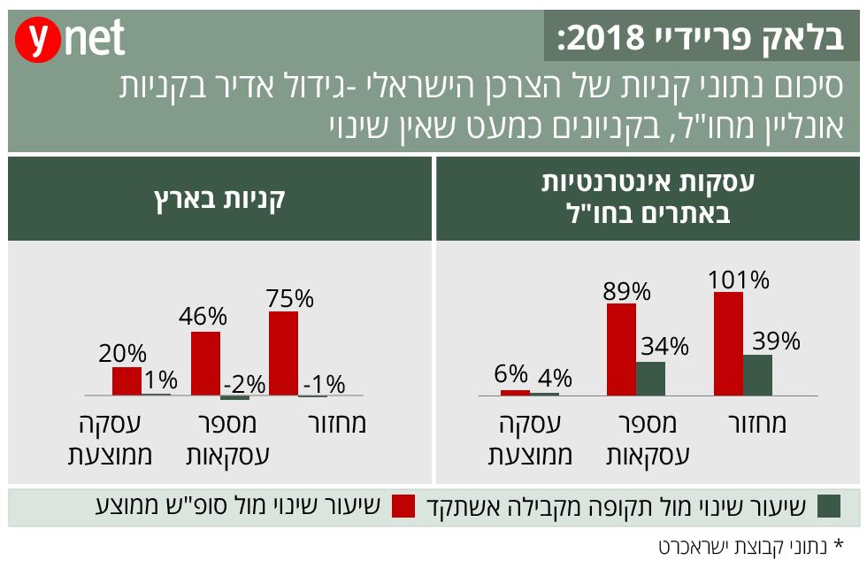 בלאק פריידיי 2018: סיכום נתוני קניות של הצרכן הישראלי  ()
