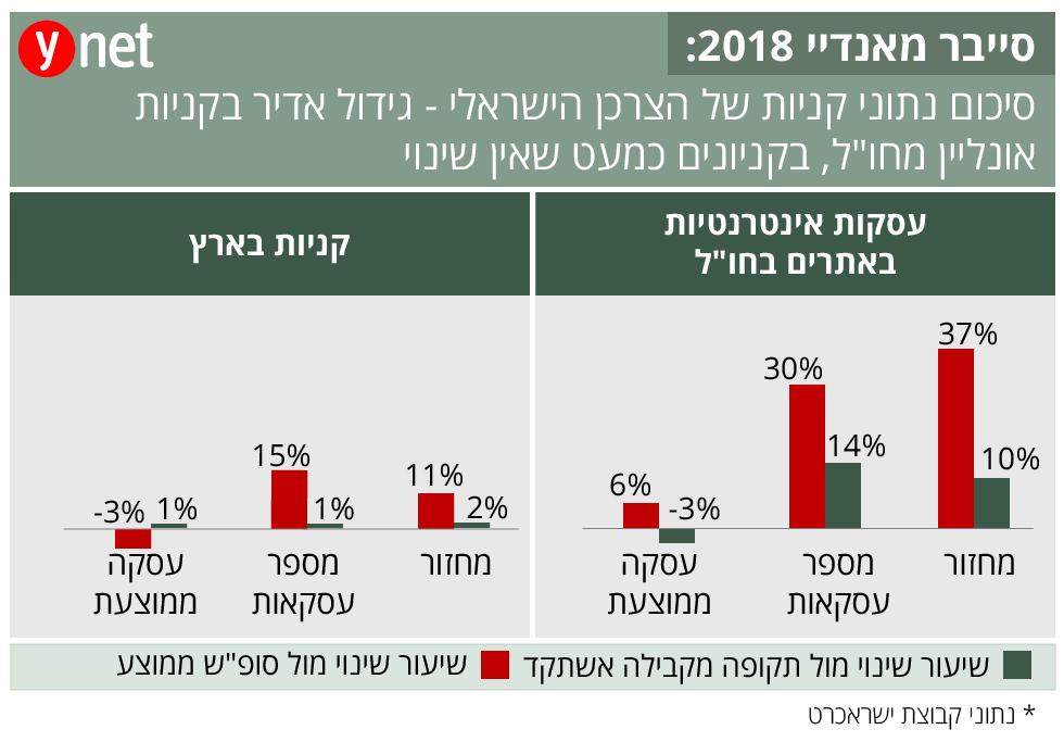 סייבר מאנדיי 2018: סיכום נתוני קניות של הצרכן הישראלי  ()