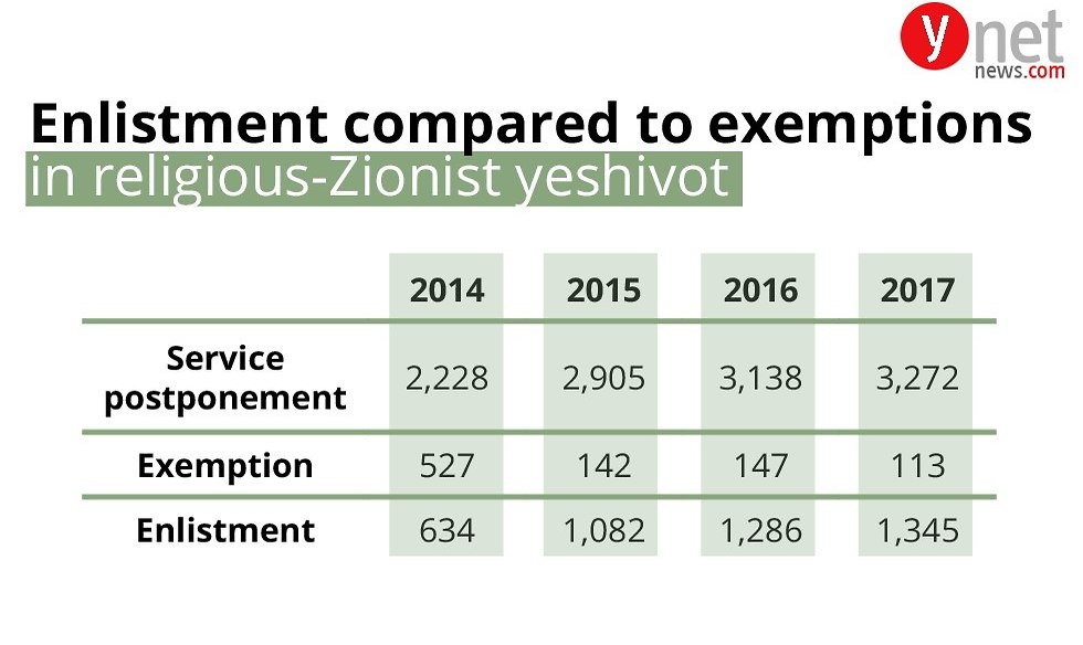 Haredi enlistment figures  (Photo: Ynet)
