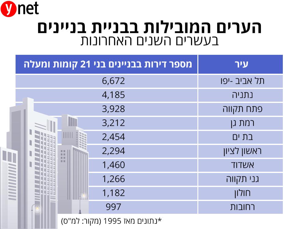 הערים המובילות בבניית בניינים ב 20 השנים האחרונות ()