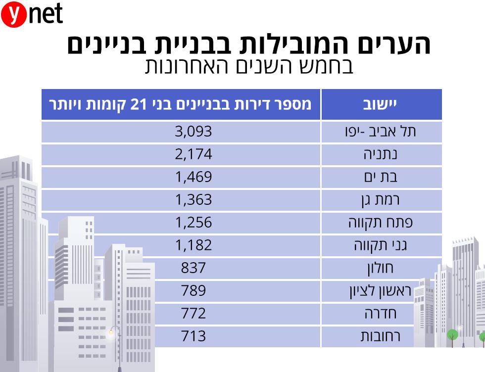 ערים מובילות בבניית מגדלים (נתונים: עיבוד לשכת השמאים לנתוני הלמ