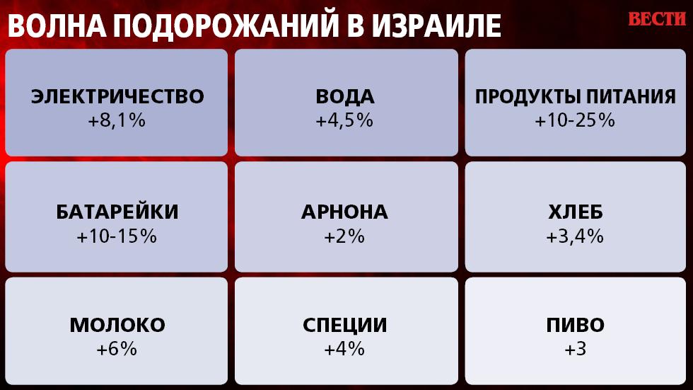 """Инфографика: """"Вести"""""""
