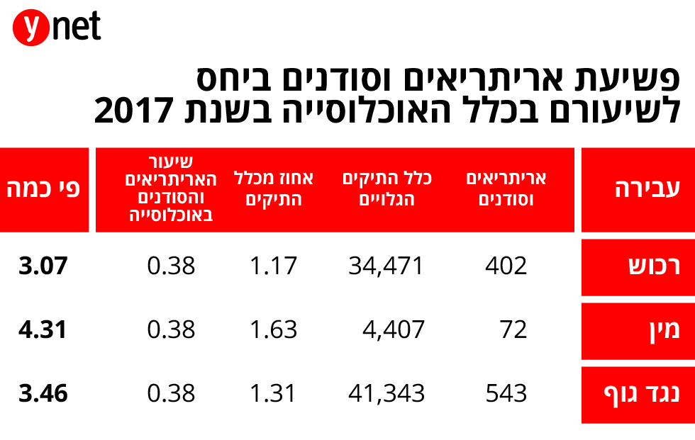 פשיעת אריתריאים וסודנים ביחס לשיעורם בכלל האוכלוסייה בשנת 2017 ()