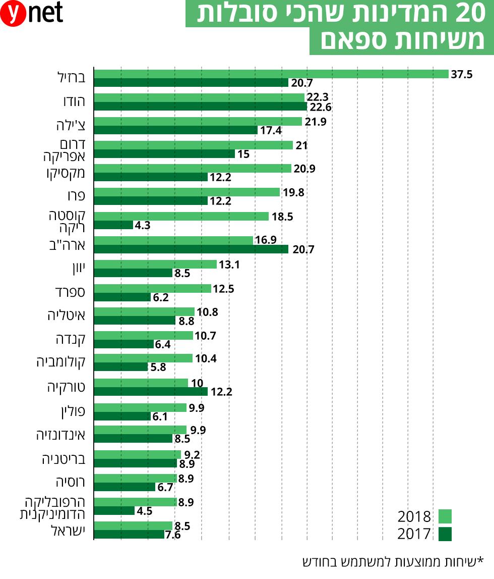20 המדינות שהכי סובלות משיחות ספאם ()