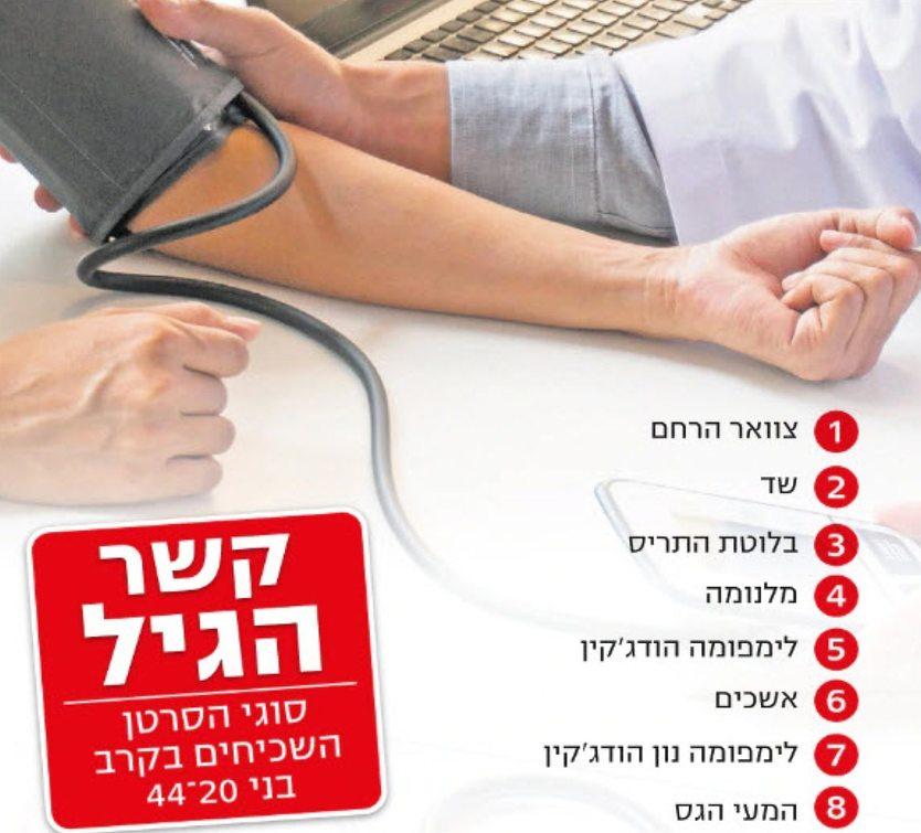 """דו""""ח: זינוק במספר הצעירים שחולים בסרטן בישראל 8962272694597834755no"""