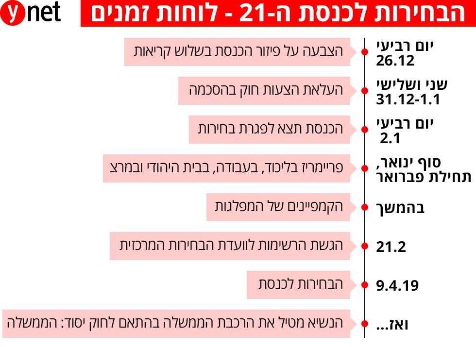 פיזור הכנסת ואז פריימריז: לוח הזמנים לבחירות 2019 1