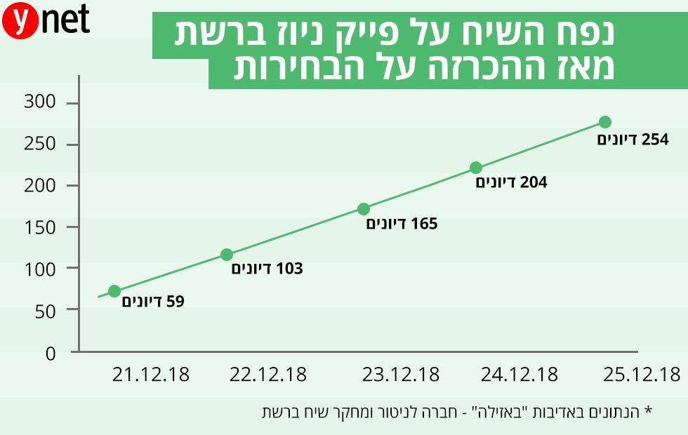 נפח השיח על פייק ניוז ברשת מאז ההכרזה על הבחירות ()