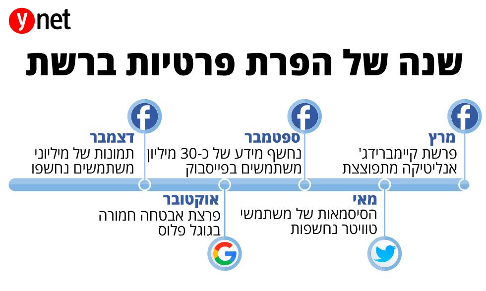 שנה של הפרת פרטיות ברשת ()