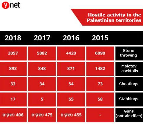 Data: Courtesy of the IDF