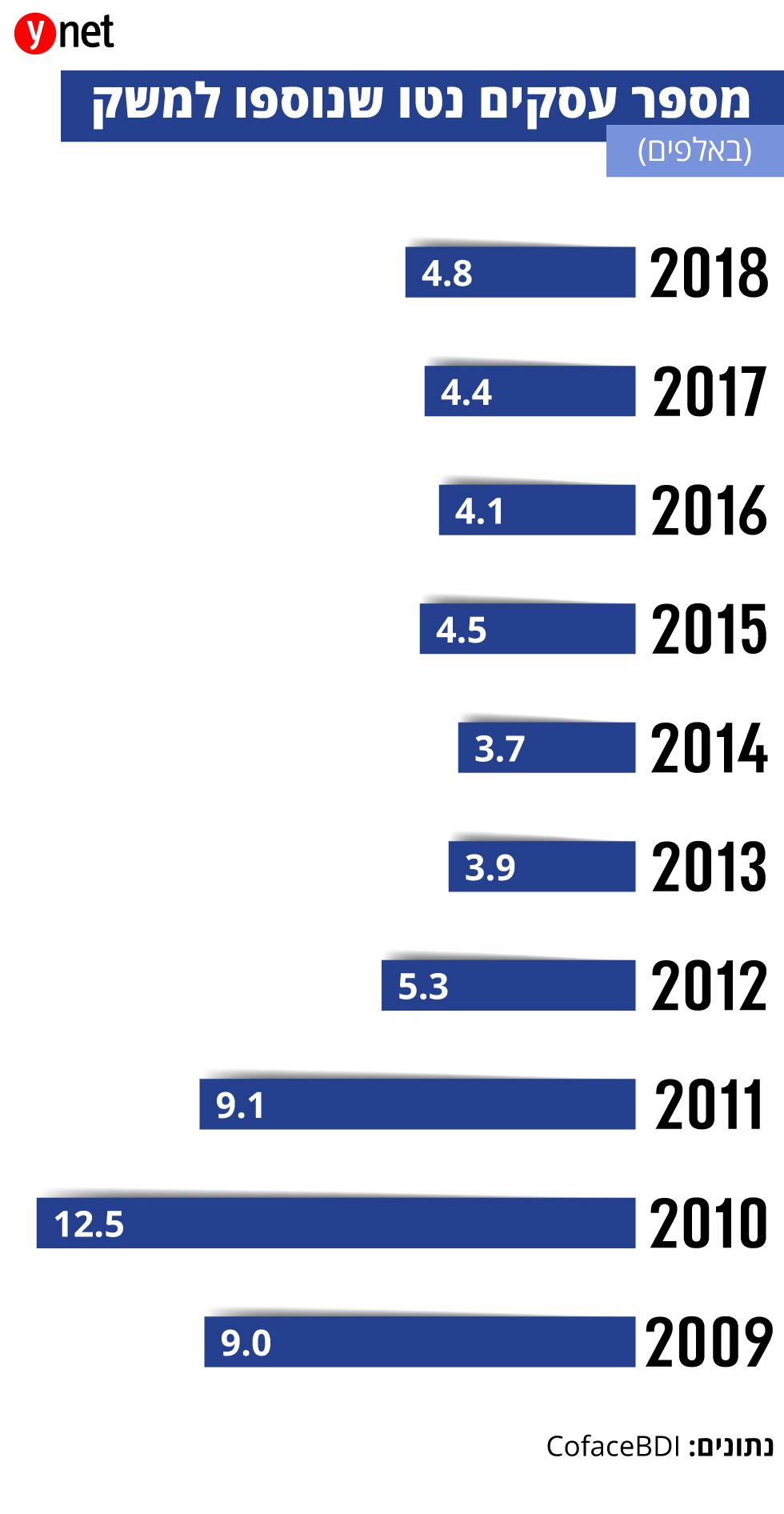 אינפו כלכלה עסקים שנסגרו בשנת 2018 ()