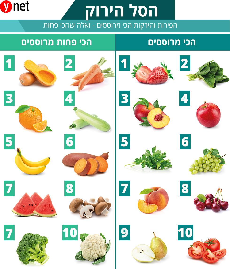 משרד הבריאות הסתיר מהציבור שסרטן נגרם בגלל בחומרי הדברה בירקות ופירות ישראלים-החקלאים רוצחים ישראלים Artboard_1_copy