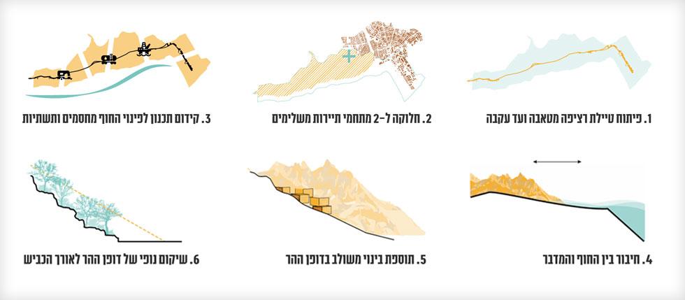 האלמנטים המרכזיים בקונספט של התוכנית (באדיבות מייזליץ כסיף אדריכלים)