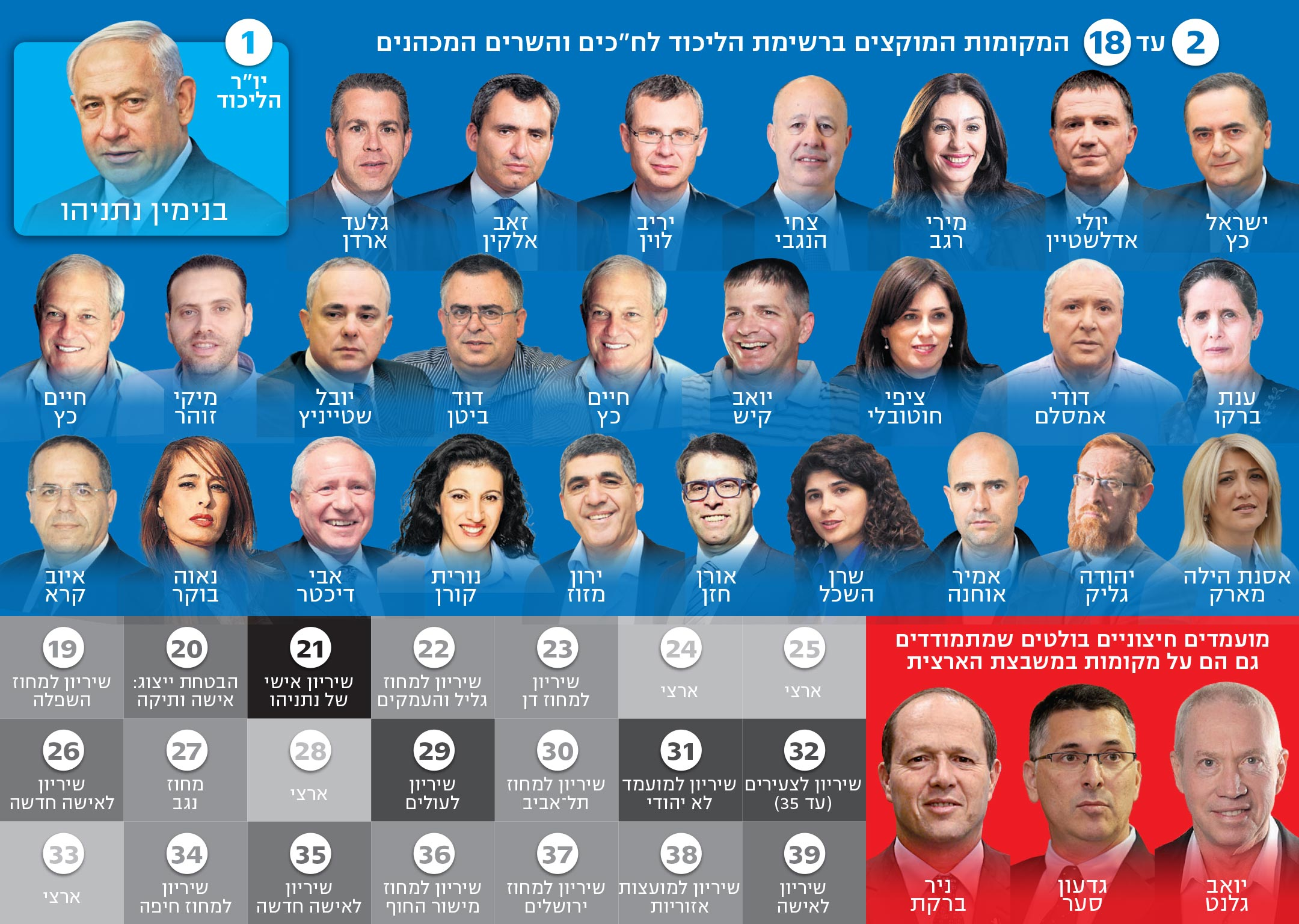 Предвыборный расклад в Ликуде