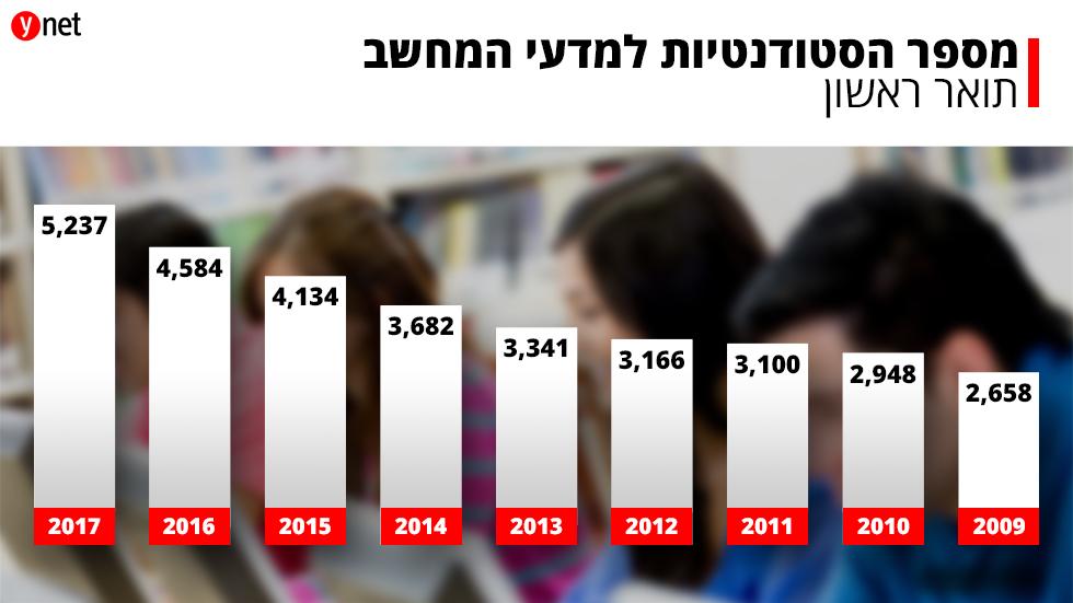 מספר הסטודנטים לתואר ראשון במדעי המחשב בעשור האחרון  ()