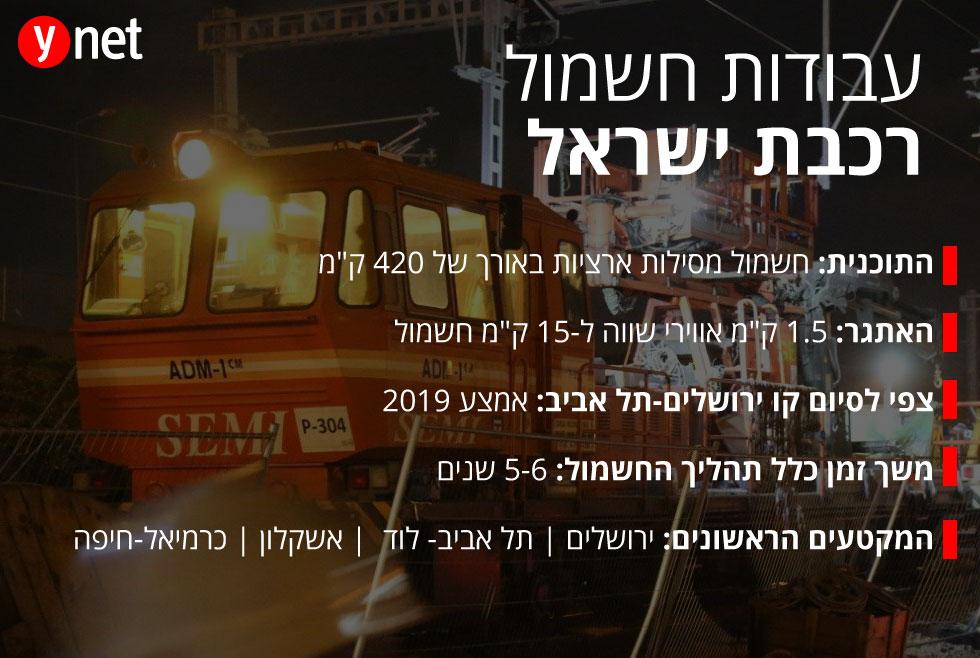 עבודות חשמול רכבת ישראל (צילום: מוטי קמחי)