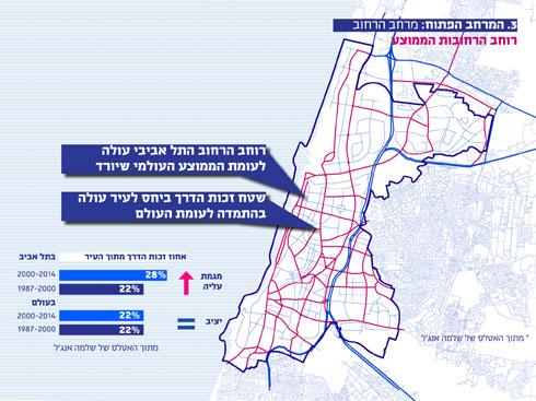 עירוניות לא הולכת עם אוטוסטרדות בתוך העיר. לא מנחם בגין וגם לא ציר שלבים המתוכנן (מפה: דרמן ורבקל אדריכלות)