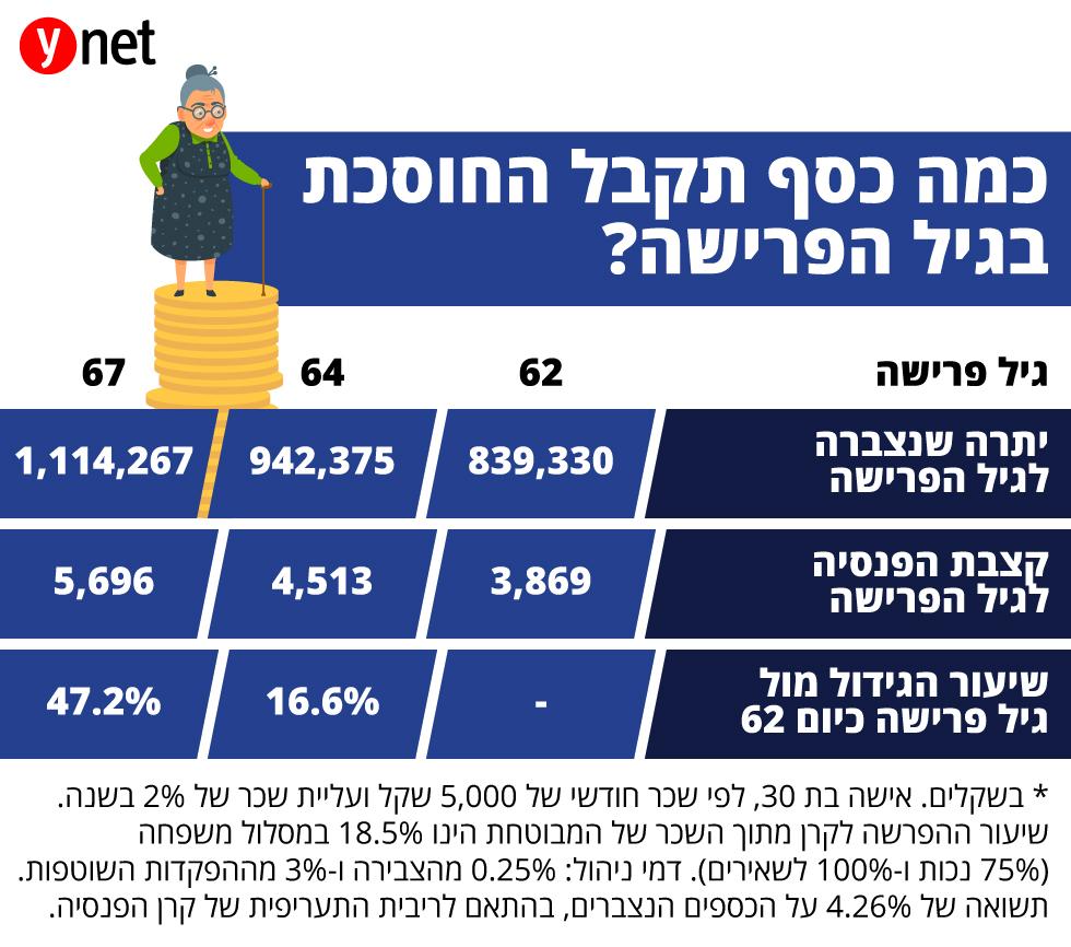 אינפו כלכלה פנסיה כמה כסף תקבל חוסכת ()