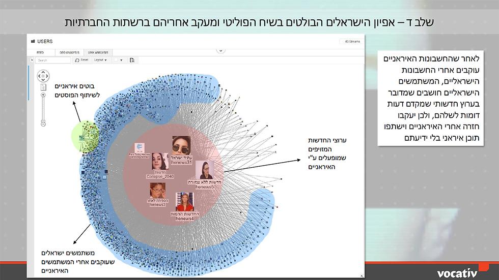 Identifying Israeli trend setters