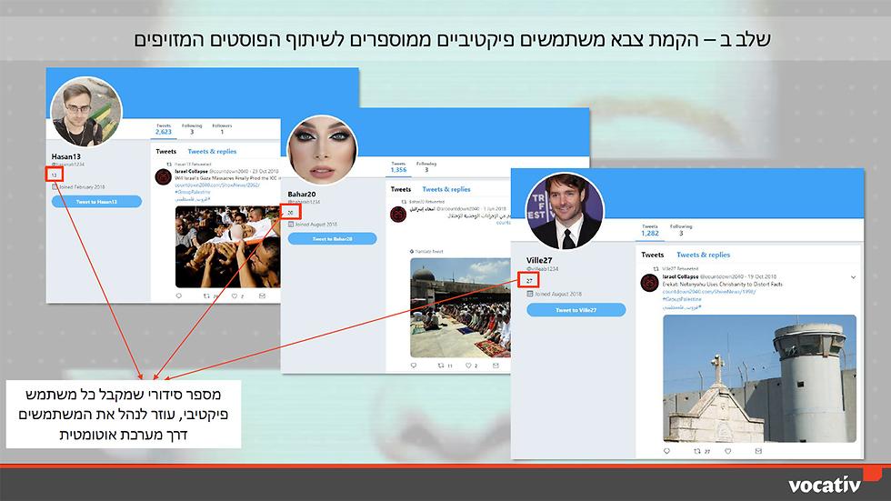 Patterns of Fake accounts