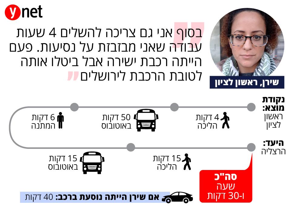 תחקיר מסלול נסיעה בתחבורה ציבורית- שירן מראשון לציון ()