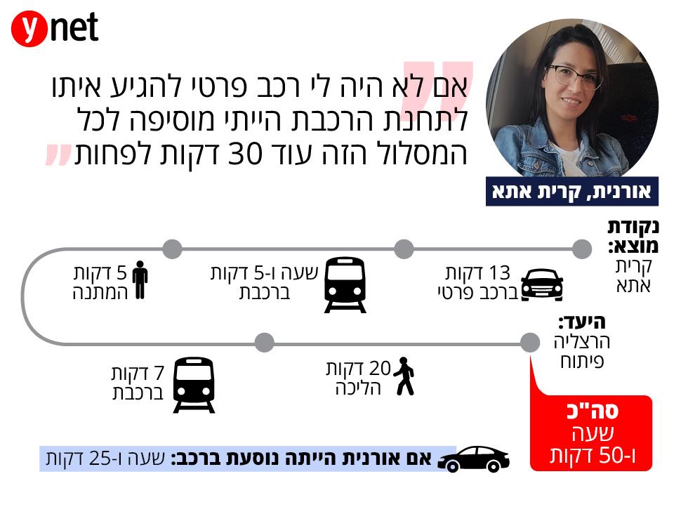 תחקיר מסלול נסיעה בתחבורה ציבורית- אורנית מקרית אתא ()