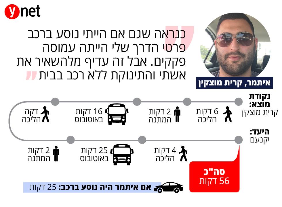 תחקיר מסלול נסיעה בתחבורה ציבורית- איתמר מקרית מוצקין  ()