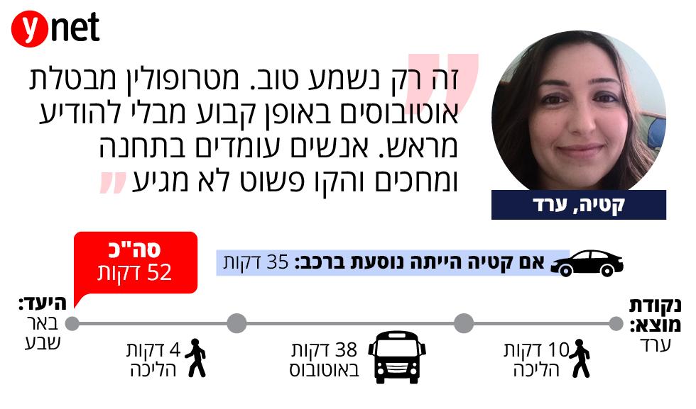 תחקיר מסלול נסיעה בתחבורה ציבורית- קטיה מערד  ()