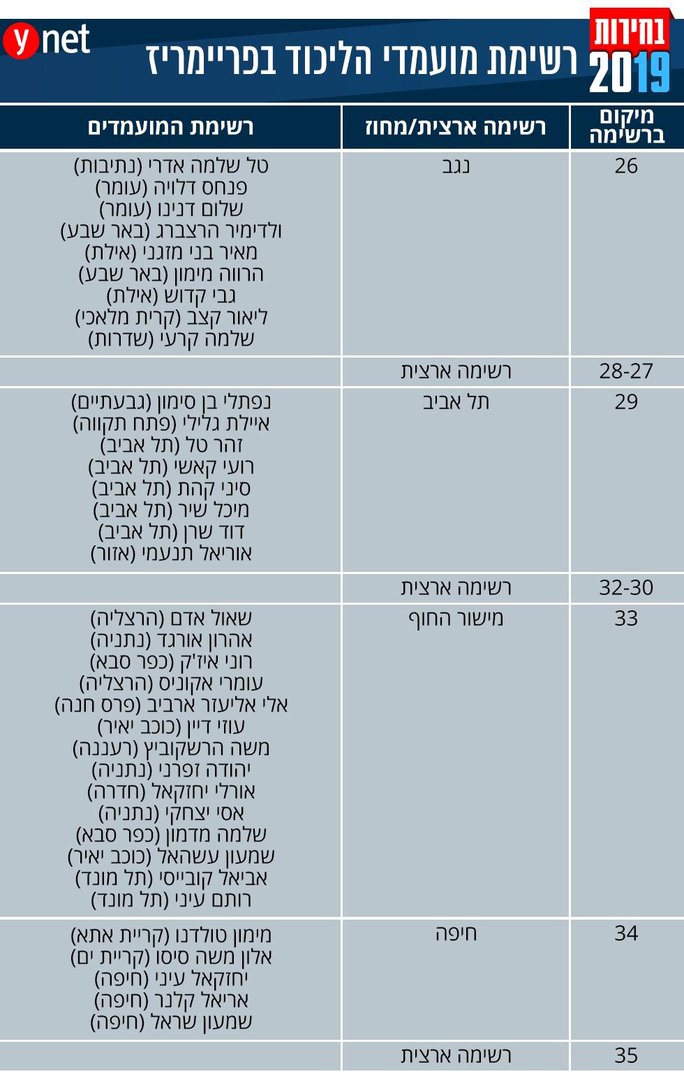רשימת מועמדי הליכוד בפריימריז  ()