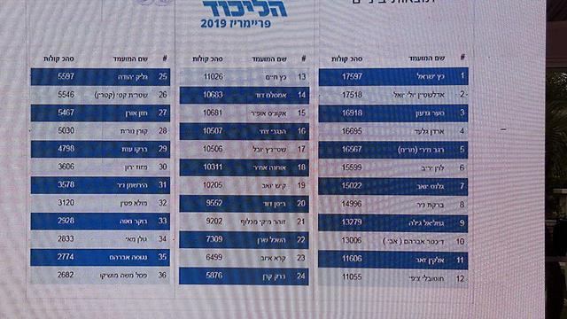 Предварительные результаты на сайте избиркома Ликуда