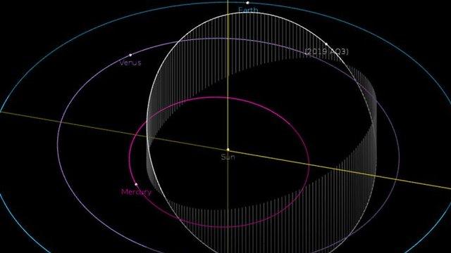 בין כדור הארץ, נוגה ומרקורי. מסלול האסטרואיד (צילום: NASA/JPL-Caltech)