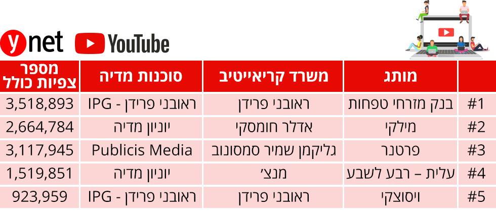 מדד הפרסומות לחודש ינואר ()